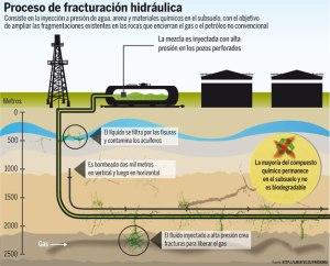 Fractura hidráulica