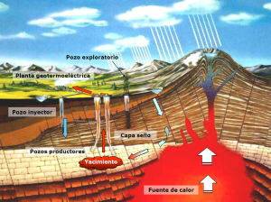 Modelo esquemático de un sistema geotérmico de tipo hidrotermal, Asociación Geotérmica Mexicana