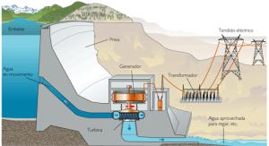 Planta hidroeléctrica, puede verse lo fundamental que es el agua para su funcionamiento