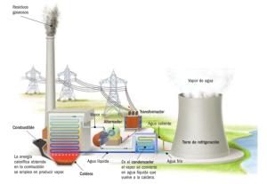 Planta termoeléctrica, La central térmica utiliza vapor de agua para mover las turbinas