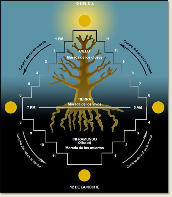 Estratificación cosmológica