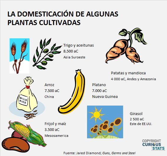 Domesticación de plantas