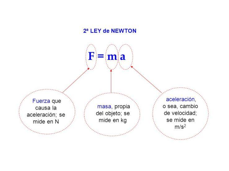 Formula matemática de fuerza